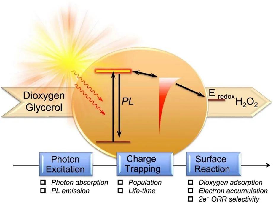 消毒服务:制取过氧化氢领域,又获一篇Nature子刊!